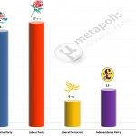 United Kingdom General Election: 8 July 2014 poll (YouGov)
