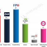 Austrian Legislative Election: 13 July 2014 poll (Market)