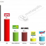 German Federal Election: 27 July 2014 poll (Emnid)