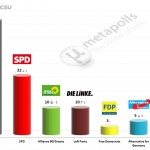 German Federal Election: 23 July 2014 poll (Forsa)