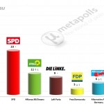 German Federal Election: 9 July 2014 poll (Forsa)
