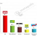 German Federal Election: 22  July 2014 poll (GMS)