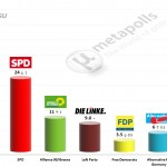 German Federal Election: 14 July 2014 poll (INSA)