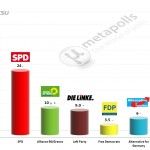 German Federal Election: 23 July 2014 poll (INSA)