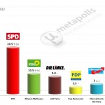 German Federal Election: 29 July 2014 poll (INSA)