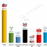 Greek Parliamentary Election: 10 July 2014 (MRB)