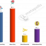 United Kingdom General Election: 14 July 2014 poll (Lord Ashcroft)