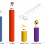 United Kingdom General Election: 7 July 2014 poll (Lord Ashcroft)
