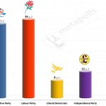 United Kingdom General Election: 11 July 2014 poll (Populus)