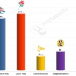 United Kingdom General Election: 14 July 2014 poll (Populus)