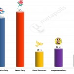 United Kingdom General Election: 30 June 2014 poll (Populus)