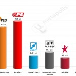 Portuguese Legislative Election: 11 July 2014 poll (Aximage)