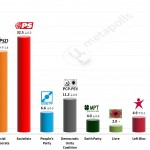 Portuguese Legislative Election: 11 July 2014 poll (Eurosondagem)