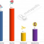 United Kingdom General Election: 17 July 2014 poll (YouGov)