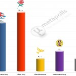 United Kingdom General Election: 18 July 2014 poll (YouGov)
