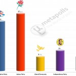 United Kingdom General Election: 19 July 2014 poll (YouGov)