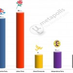 United Kingdom General Election: 22 July 2014 poll (YouGov)