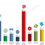 Swedish General Election: 11 August 2014 poll (United Minds)