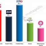Austrian Legislative Election: 2 August 2014 poll (Gallup)