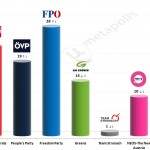 Austrian Legislative Election: 26 August 2014 poll (Market)