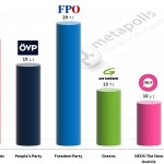 Austrian Legislative Election: 9 August 2014 poll (Unique Research)