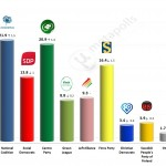 Finnish Parliamentary Election: 1 August 2014 poll