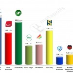 Finnish Parliamentary Election: 18 August 2014 poll