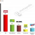 German Federal Election:3 August 2014 poll (Emnid)