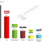 German Federal Election: 17 August 2014 poll (Emnid)