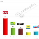 German Federal Election: 13 August 2014 poll (Forsa)