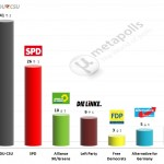 German Federal Election: 7 August 2014 poll (Infratest)