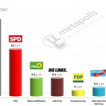 German Federal Election: 5 August 2014 poll (INSA)