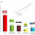German Federal Election: 13 August 2014 poll (INSA)