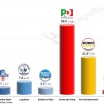Italian General Election (Chamber of Deputies): 1 August 2014 poll (SWG)