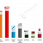 Portuguese Legislative Election: 8 August 2014 poll (Eurosondagem)