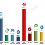 Swedish General Election: 7 August 2014 poll