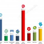 Swedish General Election: 15 August 2014 poll (Sentio)
