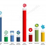 Swedish General Election: 9 August 2014 poll (SIFO)