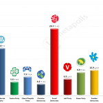 Swedish General Election: 18 August 2014 poll (United Minds)