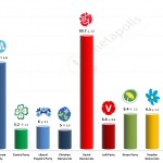 Swedish General Election: 10 August 2014 poll (YouGov)