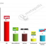 German Federal Election: 17 September 2014 poll (Forsa)
