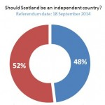 Scottish Independence Referendum: Average of last week's polls