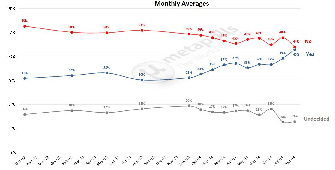Scottish Referendum-Monthly Averages