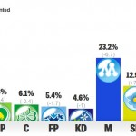 Swedish General Election 2014: Final Results