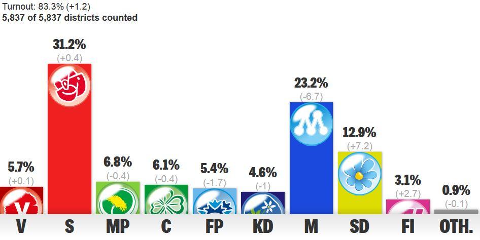 Sweden final results