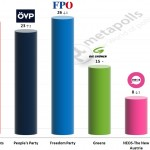 Austrian Legislative Election: 19 September 2014 poll (Gallup)