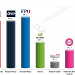 Austrian Legislative Election: 25 September 2014 poll (Hajek)