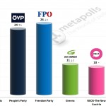 Austrian Legislative Election: 4 September 2014 poll (Unique Research)