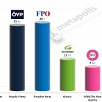 Austrian Legislative Election: 13 September 2014 poll (Unique Research)