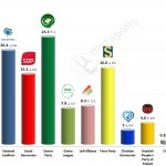Finnish Parliamentary Election: 28 September 2014 poll